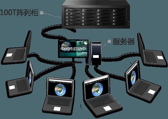 基于全球100TB海量卫星地图发布的离线GIS系统方案