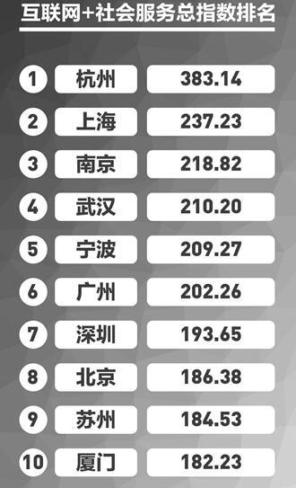 最智慧城市榜单出炉 杭州摘得桂冠