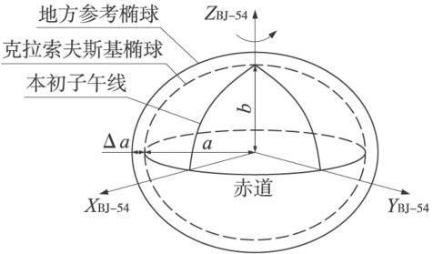 10北京54坐标系原理.jpg
