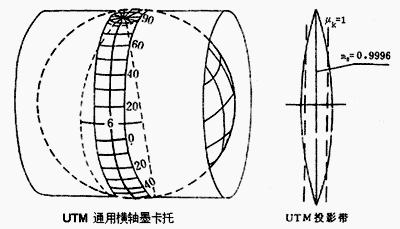 04UTM投影.jpg